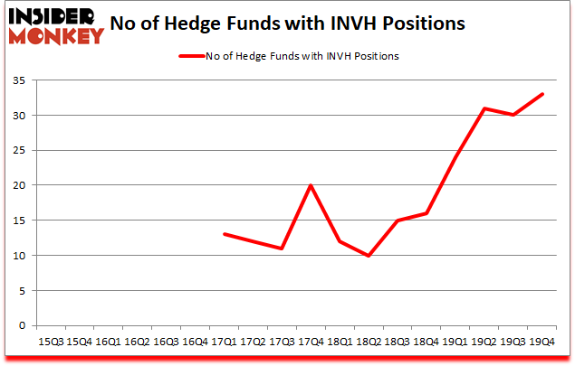 Is INVH A Good Stock To Buy?