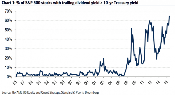 There are a lot of stocks yielding more than bonds.