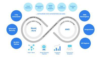 Neo4j, the leading graph data platform, is now available in all AWS Regions via the AWS Marketplace.