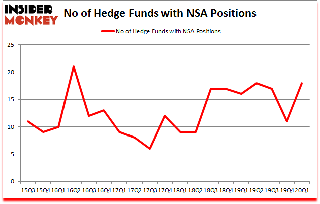 Is NSA A Good Stock To Buy?