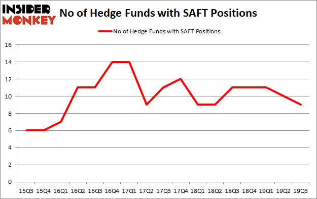 Is SAFT A Good Stock To Buy?