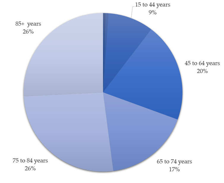 Pie chart showing the age breakdown of COVID-19 hospital admissions in England in December 2020; 52% were people over 75.
