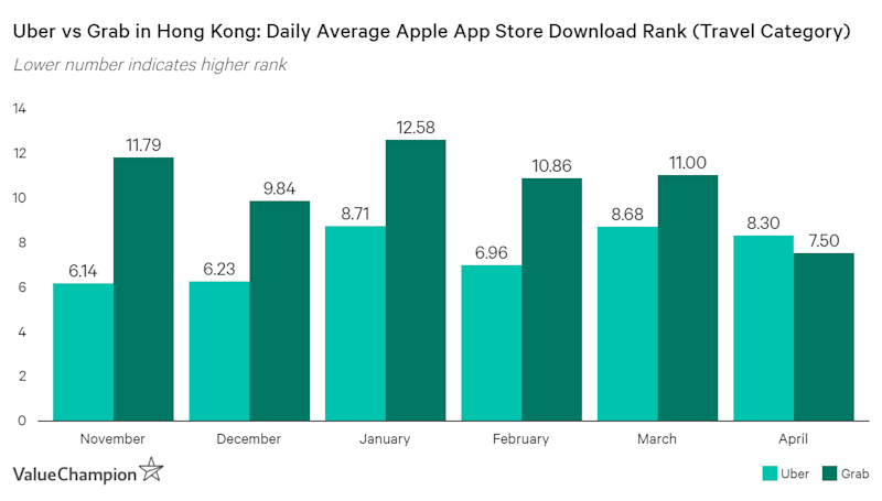 Grab consistently outrank Uber as the top ride-hailing app in Hong Kong starting in April 2019