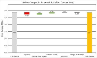 Figure 10: Changes to Haile Proven and Probable Mineral Reserves (CNW Group/OceanaGold Corporation)