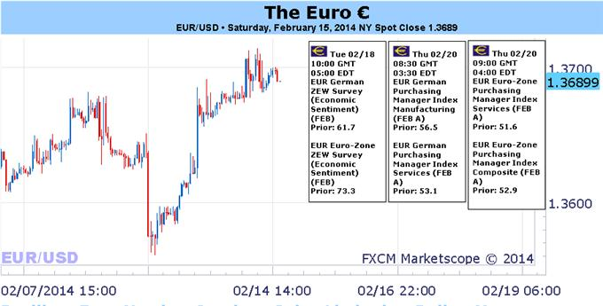Resilient_Euro_Needs_a_Spark_as_Gains_Limited_to_Dollar_Yen_body_Picture_1.png, Resilient Euro Needs a Spark as Gains Limited to Dollar, Yen
