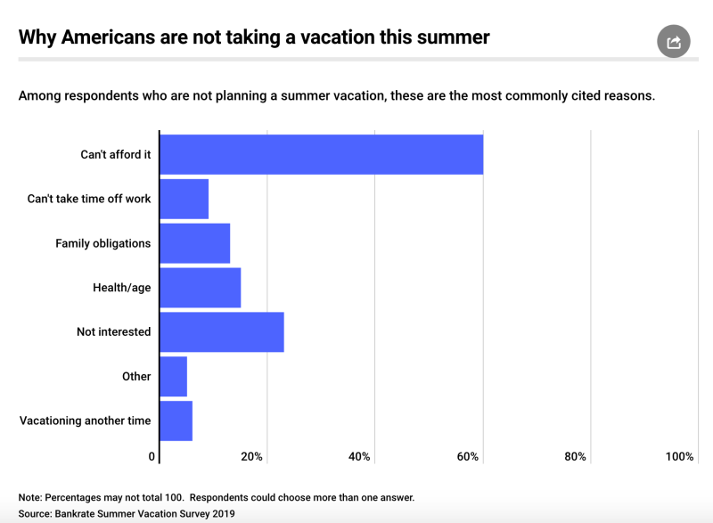 The Families That Cant Afford Summer >> Here S Why 39 Million Americans Won T Get A Vacation This Summer