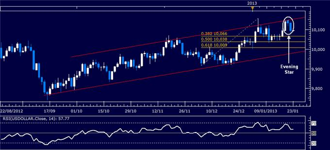 Forex_Analysis_US_Dollar_Chart_Setup_Warns_of_Weakness_Ahead_body_Picture_4.png, Forex Analysis: US Dollar Chart Setup Warns of Weakness Ahead