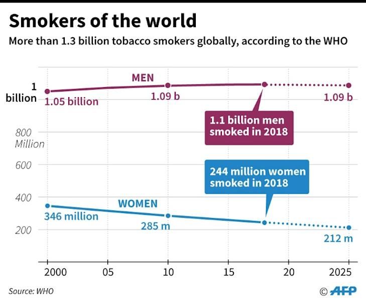 Chart showing how men and women's smoking rates have changed in recent years (AFP Photo/)