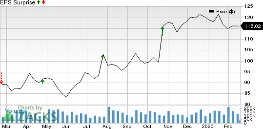 Reliance Steel & Aluminum Co. Price and EPS Surprise