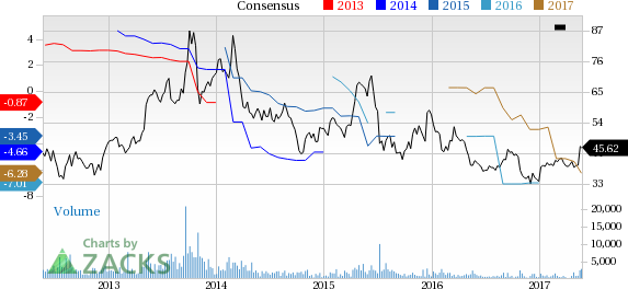 Sohucom Sohu Up 269 Since Earnings Report Can It Continue