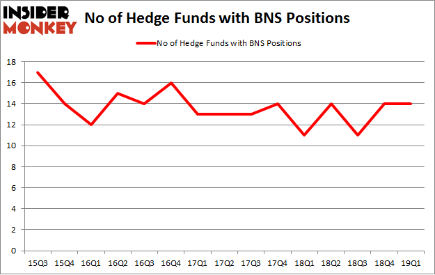 No of Hedge Funds with BNS Positions