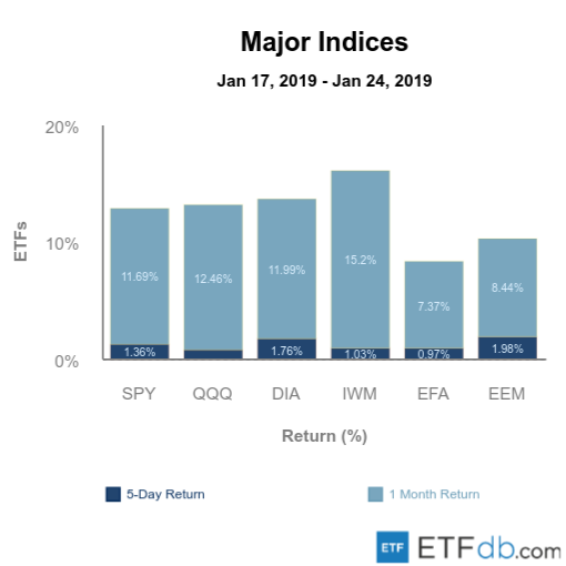 Etfdb.com major indices jan 25 2019