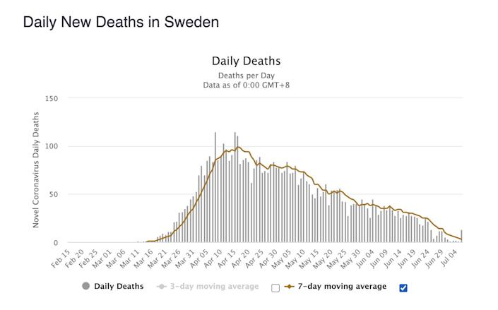 Although Sweden's death count is nearing zero deaths per day, it has taken a long time to get there.