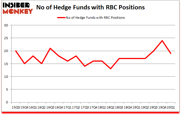 Is RBC A Good Stock To Buy?