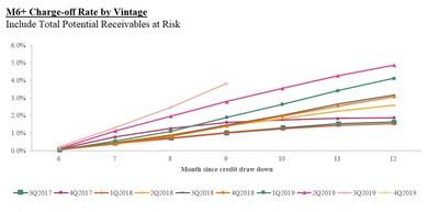 M6+ Charge-off Rate by Vintage: Include Total Potential Receivables at Risk