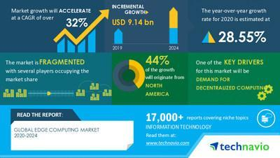 Technavio has announced its latest market research report entitled Edge Computing Market by End User and Geography - Forecast and Analysis 2020-2024