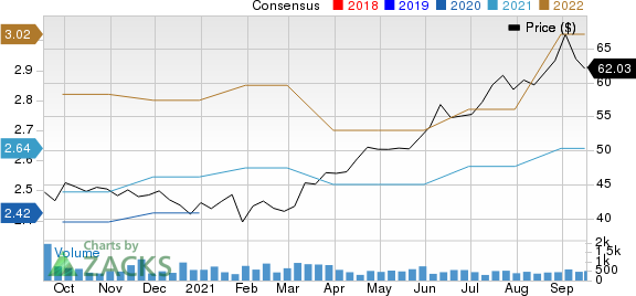 NexPoint Residential Trust, Inc. Price and Consensus