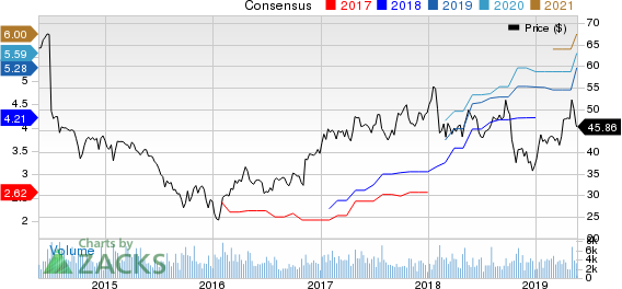 Timken Company (The) Price and Consensus