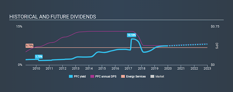 LSE:PFC Historical Dividend Yield, December 5th 2019