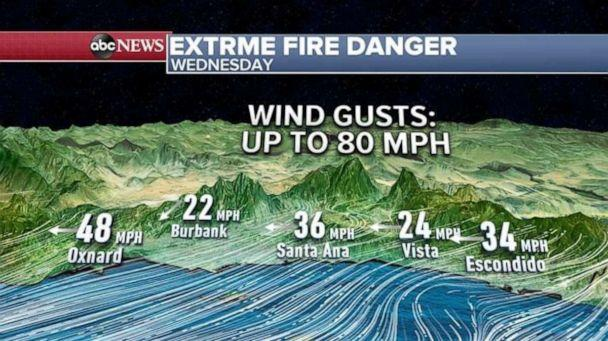 PHOTO: Some of the wind gusts expected this morning and afternoon could be near 80 mph in the mountains. (ABC News)