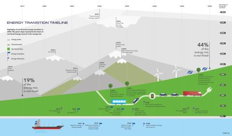 Technology Revolutionizing Energy Mix but Policy Failing to Keep Pace – DNV GL Energy Transition Outlook Report
