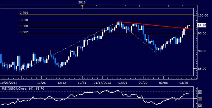 Forex_US_Dollar_Finds_Resistance_SP_500_Vulnerable_to_Reversal_body_Picture_8.png, US Dollar Finds Resistance, S&P 500 Vulnerable to Reversal