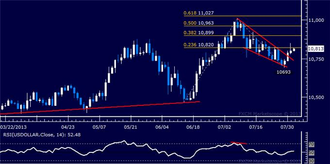 Forex_Dollar_Stalls_at_Chart_Resistance_SP_500_Standstill_Continues_body_Picture_5.png, Dollar Stalls at Chart Resistance, S&P 500 Standstill Continues