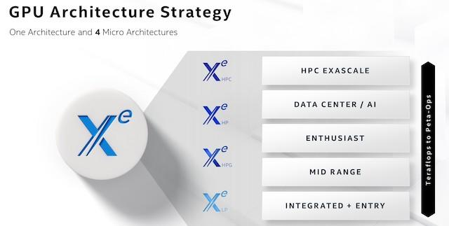 Intel's GPU strategy is rooted in Xe, a single architecture that can scale from teraflops to petaflops. At Architecture Day in August 2020, Intel Chief Architect Raja Koduri, Intel fellows and architects provided details on the progress Intel is making. (Credit: Intel Corporation)