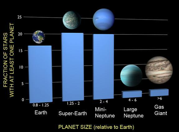 This chart depicts the frequencies of planets based on findings from NASA's Kepler space observatory. The results show that one in six stars has an Earth-sized planet in a tight orbit.