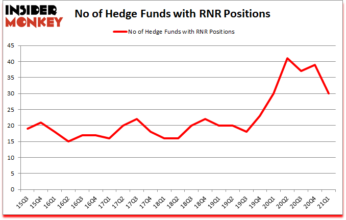 Is RNR A Good Stock To Buy?