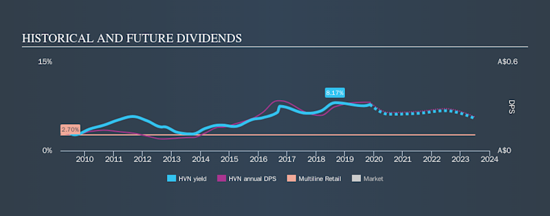 ASX:HVN Historical Dividend Yield, November 13th 2019
