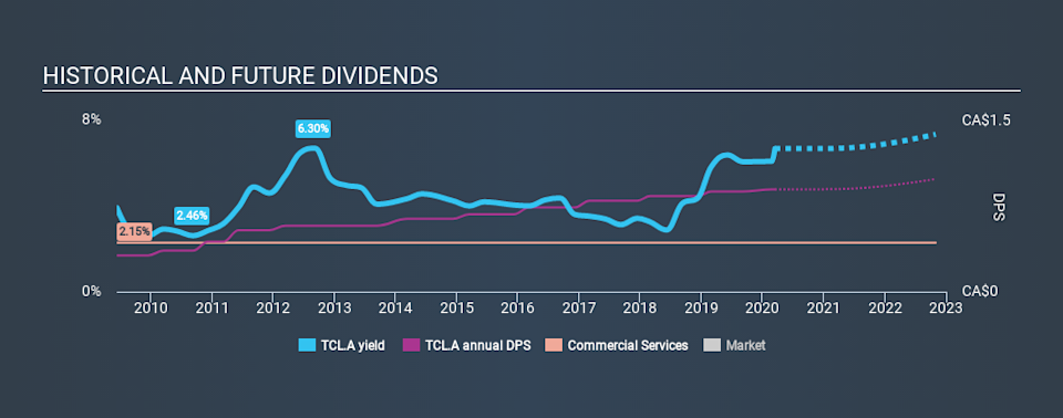 TSX:TCL.A Historical Dividend Yield, March 15th 2020
