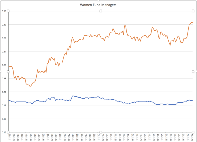 The orange line shows the percentage of emerging markets funds with at least one woman manager (0.10 = 10%). The blue line shows the percentage of U.S. funds with at least one woman manager between January 2003 and May 2017. Data courtesy of Morningstar.