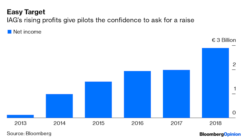 For Airlines, Making Money Is a Grave Mistake