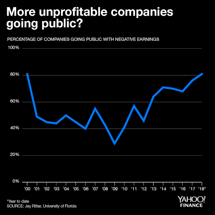 The proportion of money-losing companies going public in 2018 hit a high not seen since the dot-com bust, according to University of Florida professor Jay Ritter.