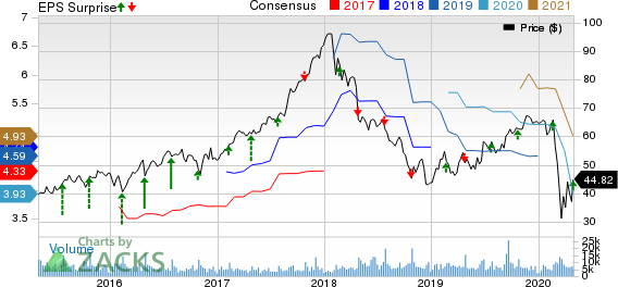 Owens Corning S Oc Q1 Earnings Top Estimates Shares Up