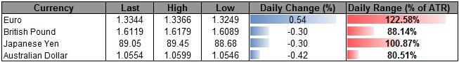 Forex_USD_Outlook_Supported_By_Less-Dovish_Fed_AUD_Finds_Resistance_body_ScreenShot166.png, Forex: USD Outlook Supported By Less-Dovish Fed, AUD Finds Resistance