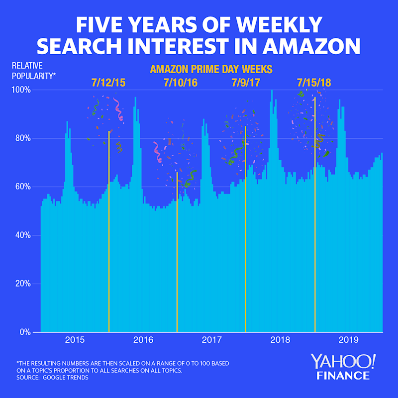 People often start searches for stuff on Amazon in Google, so it's a decent way of seeing how popular Amazon is at any given moment. Clearly, Amazon Prime Day is one of the biggest times for the company all year. (Yahoo Finance)
