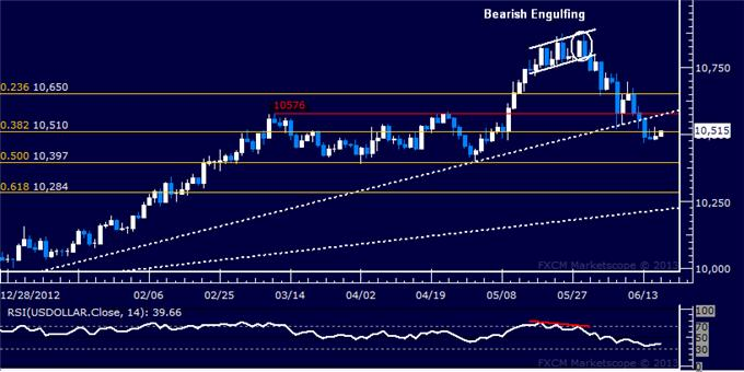Forex_US_Dollar_Selloff_Pauses_After_Prices_Clear_Critical_Support_body_Picture_5.png, US Dollar Selloff Pauses After Prices Clear Critical Support