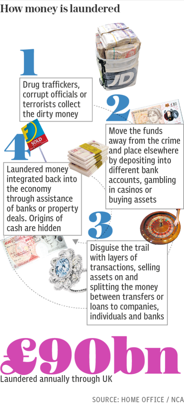How money is laundered