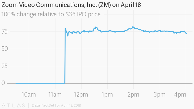 Zoom's impressive IPO boosted another company named Zoom