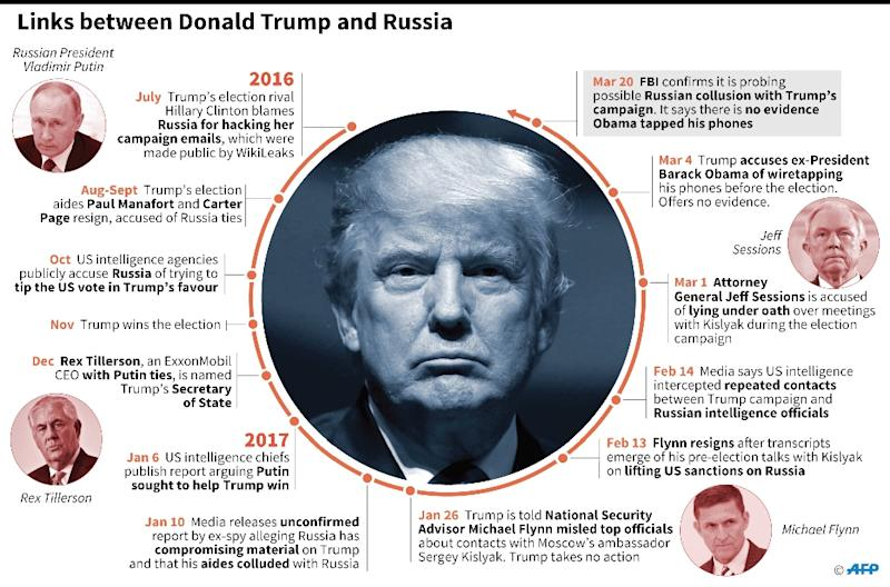 Trump-Russia connections (AFP Photo/Christopher HUFFAKER, Paz PIZARRO, Gillian HANDYSIDE)