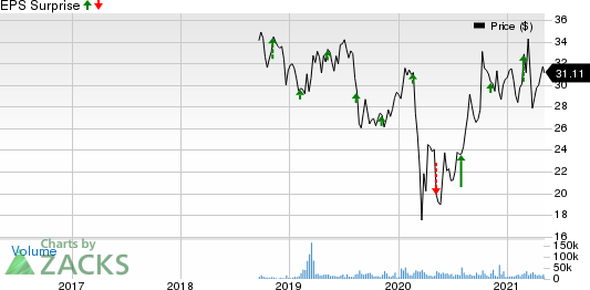 Elanco Animal Health Incorporated Price and EPS Surprise