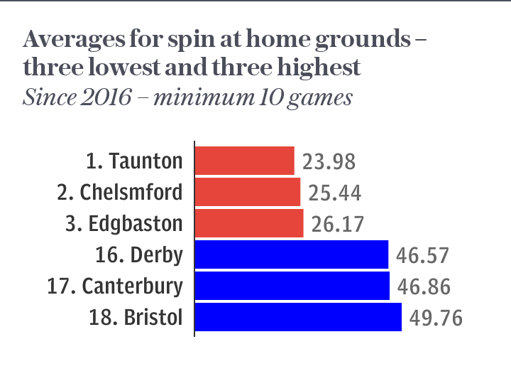 Averages for spin at home grounds