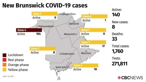 The eight new COVD-19 cases announced on Thursday put the total number of active cases in the province at 140.