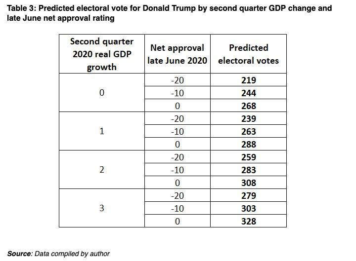 With a net approval of around -10%, Trump will need GDP growth of at least 2% to win in 2020, according to this model. Source: University of Virginia's Center for Politics