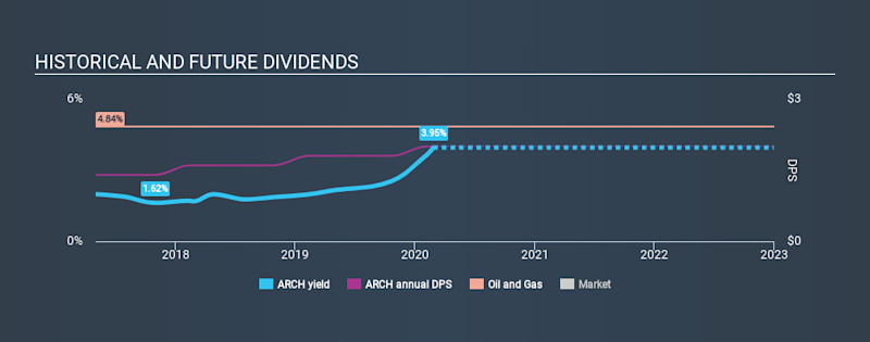 NYSE:ARCH Historical Dividend Yield, February 26th 2020