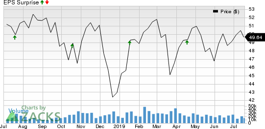 BB&T Corporation Price and EPS Surprise