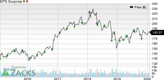 General Dynamics Corporation Price and EPS Surprise