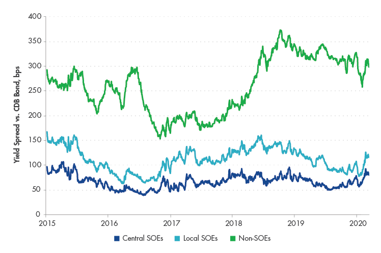 China_Spreads_2020.04.png